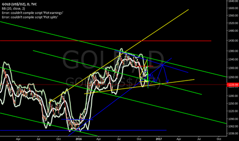 GOLD: gold should return to 1305 before making a decisive move