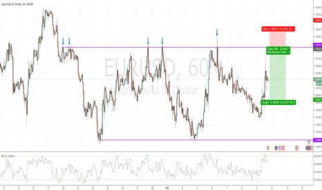 EURUSD: Potential short opportunity in EURUSD
