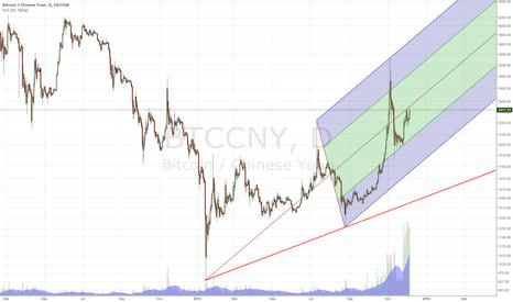 BTCCNY: BTC/CNY Okcoin - Long-term view
