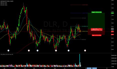 DLR: DLR - Bullish - Paper Trade
