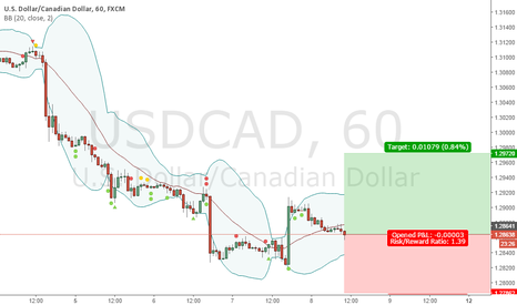USDCAD: BUY 1.2864 | SL 1.2786 | TP 1.2972