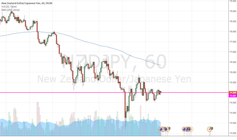 NZDJPY: Short NZDJPY on failure at 1H 200EMA