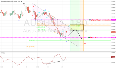 AUDUSD: Reversal zone for AUDUSD using Elliott Wave