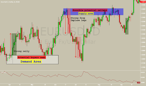 EURUSD: How to draw Supply and Demand zone.  ( EDUCATIONAL)