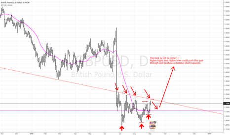 GBPUSD: Short Squeeze coming in the weeks ahead?