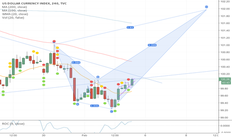 DXY: Are we about to see a bull run on the USD?