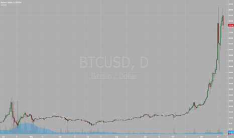 BTCUSD: One of the most search terms recently.