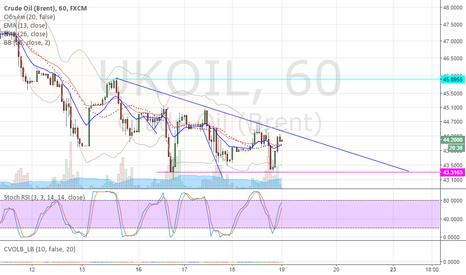 UKOIL: треугольник по нефти brent