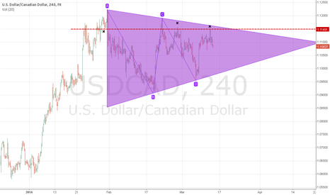 USDCAD: triangle pattren