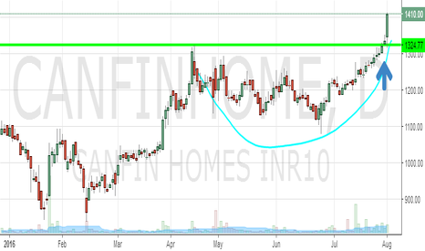 CANFINHOME: CANFIN Homes : Breakout after a consolidation