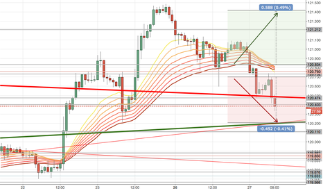 USDJPY: Downside Still Prevails albeit less, with chance of a rebound.