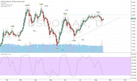 USDOLLAR: Bullish perspective on dollar