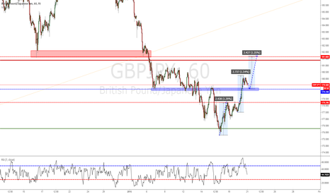 GBPJPY: Good Oportunity to Entry. Structure 3 Drive