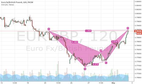 EURGBP: EURGBP Harmonic pattern