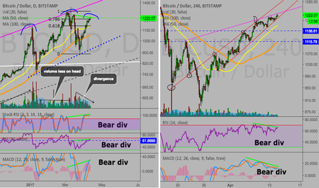 BTCUSD: The gift that keeps on giving...