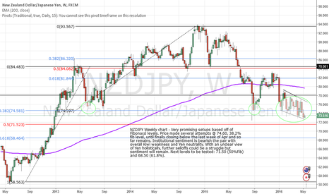 NZDJPY: WEEKLY NZDJPY BEARISH SENTIMENT