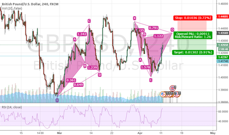 GBPUSD: GBP/USD possible shorting opp...