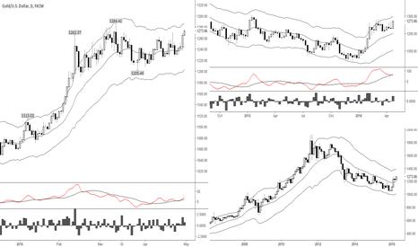 XAUUSD: Potential follow through above previous pivot high