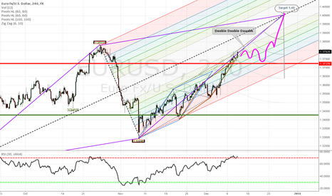 EURUSD: The road to harmony is paved with evil intentions...