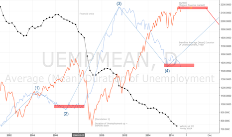 UEMPMEAN: Predicted financial 'crisis(?)'