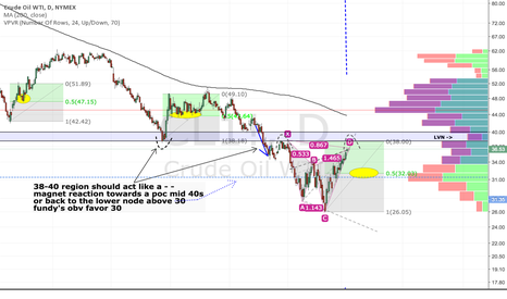 CL1!: CL short idea