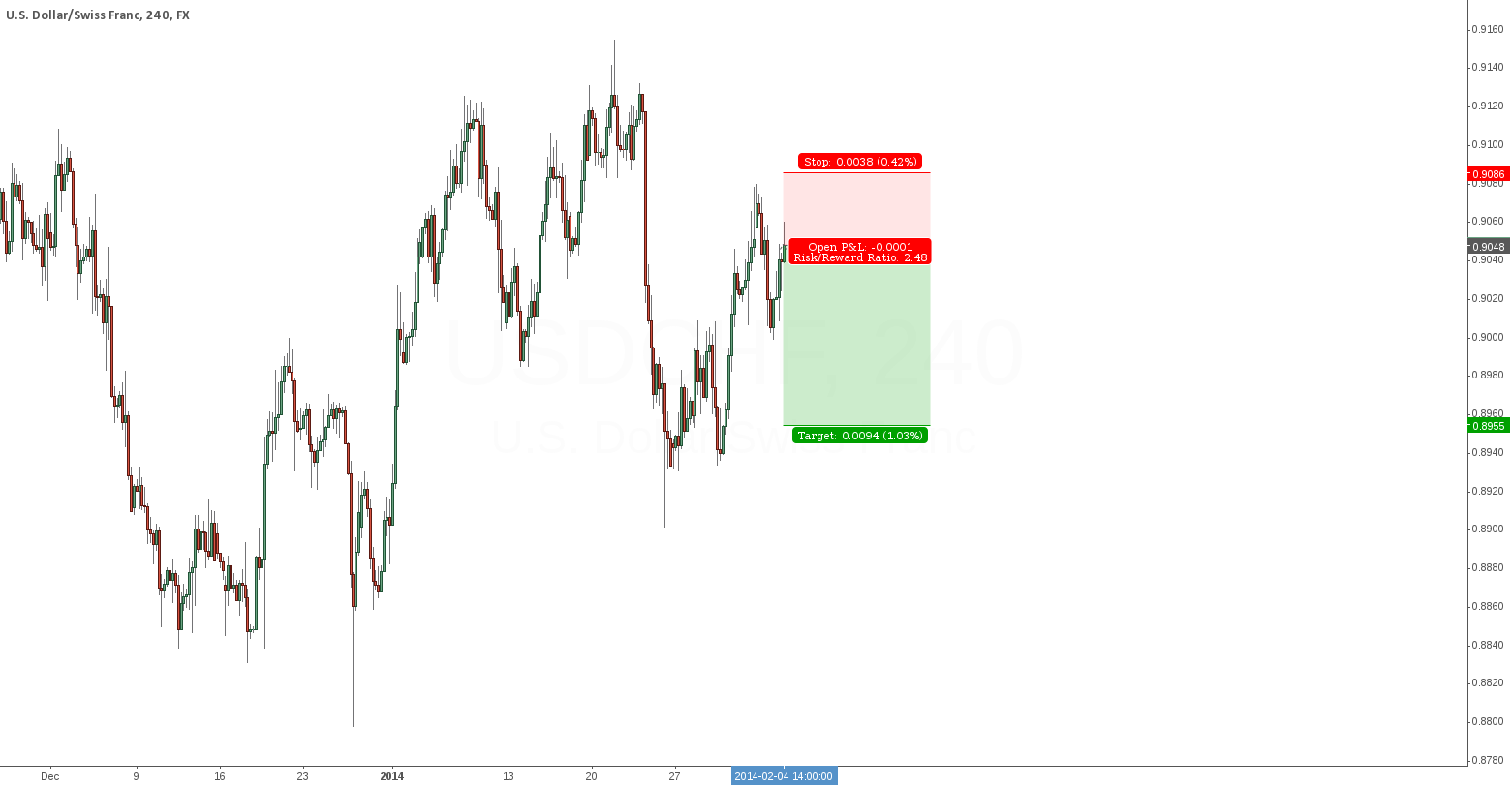 USDCHF shows some good downside-potential
