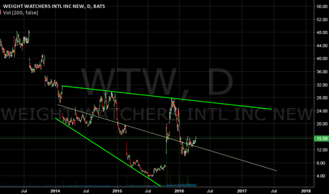 WTW: Descending Broadening Wedge