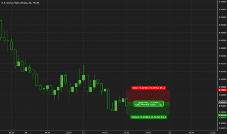 USDCHF: USDCHF sellers taking control