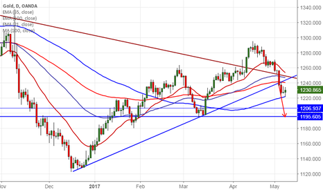 XAUUSD: Gold downside capped by 100 day MA, good to buy on dips