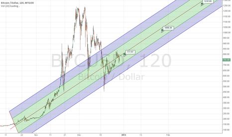 BTCUSD: Normalized line after bubble burst