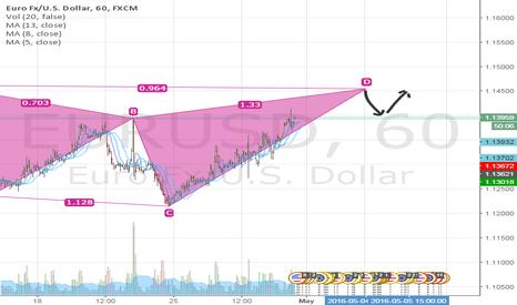 EURUSD: Euro Usd long Postion