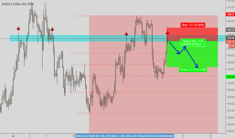 XAUUSD: GOLD/XAUUSD SELL TRADE FROM THE SELLERS AREA