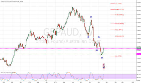 GBPAUD: Temporary change of trend ?