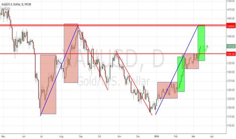 XAUUSD: price action - symmetry,