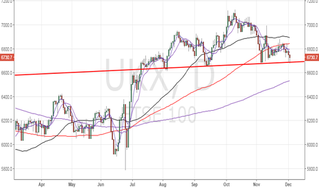 UKX: FTSE 100 – 'Santa Rally' likely if bulls defend 6700 levels toda