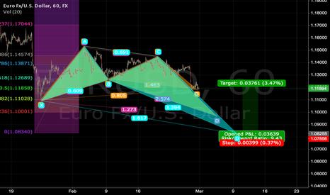 EURUSD: EURUSD down to 1.08 then back to 1.119ish