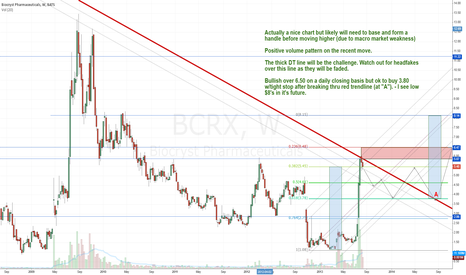 BCRX: Chart request for @Stocktok