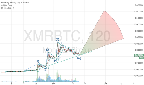 XMRBTC: first chart on tv