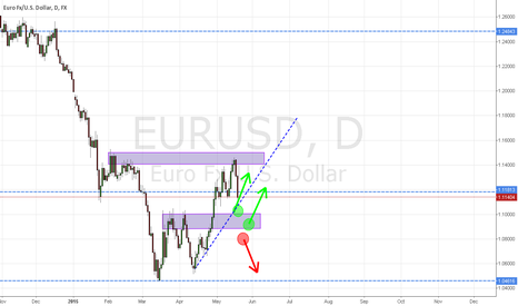 EURUSD: Possible long in fiber