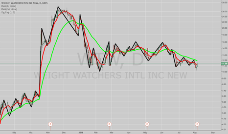 WTW: THREE COVERED CALL IDEAS: WTW, NVAX, AND FEYE(?)