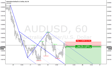 AUDUSD: WOULD YOU TAKE THIS TRADE
