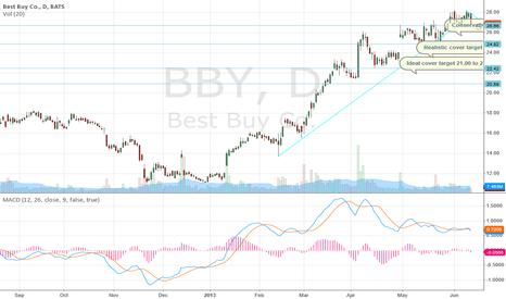 BBY: Bear Chart/Short