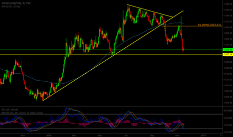 GOLD: Watch Support Zone at 1200/10