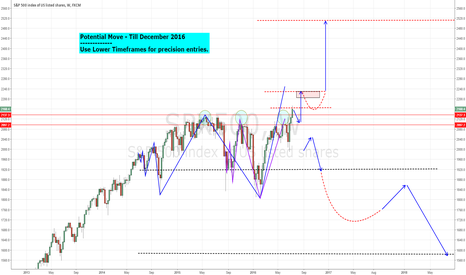 SPX500: Potential Move till December 2016