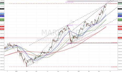 MARUTI: $MARUTI gone mad hits major resistance