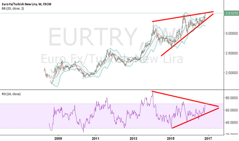 EURTRY: LONG TERM VIEW.