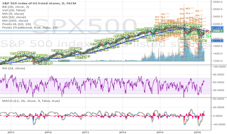SPX500: Hoping to break 200 MA on daily Candle