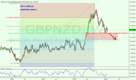 GBPNZD: GBPNZD DAILY SHORT POSSIBLE ON A NZD REBOUND TECHNICALLY