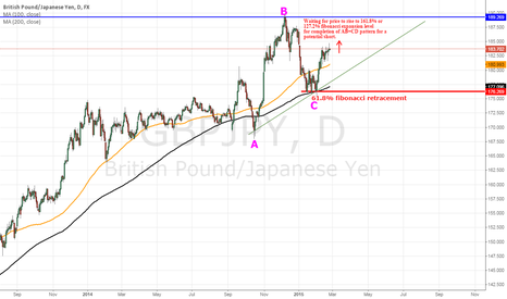 GBPJPY: GBP/JPY Daily TF Asc. Triangle &/or AB=CD pattern potential