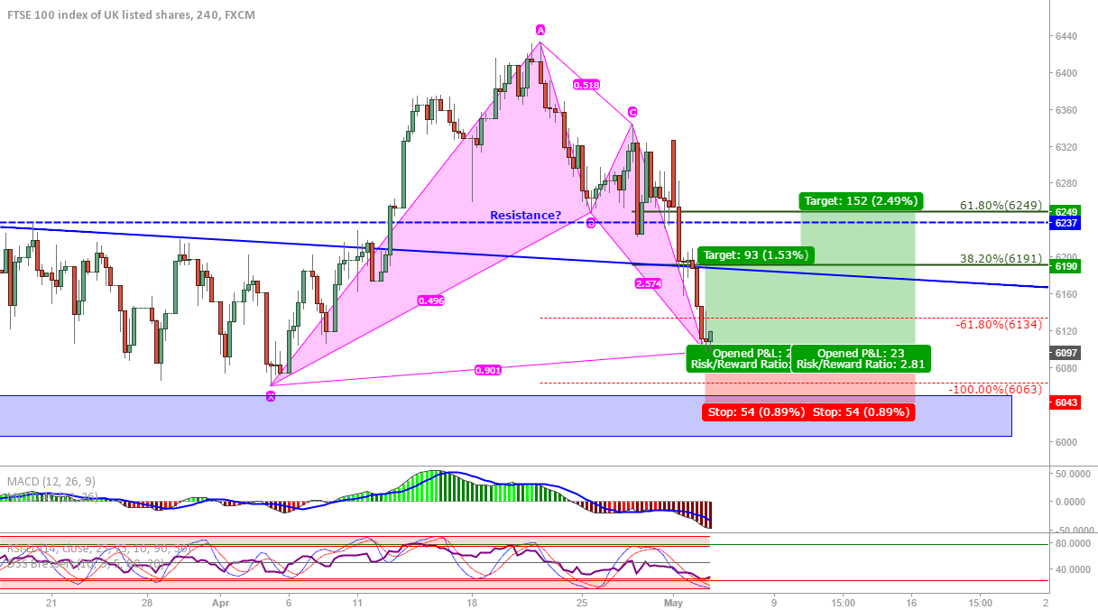 FTSE Update on hourly: Bullish bat
